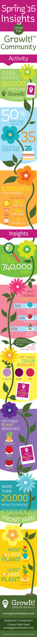 GrowIt! Spring Insights Infographic