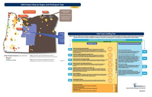 Oregon Health Network (Infographics)