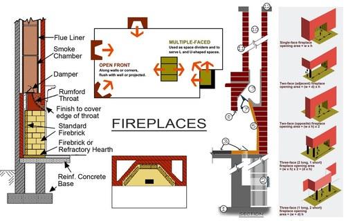 Textbook Fireplaces