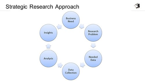 Graphic of Research Project Cycle